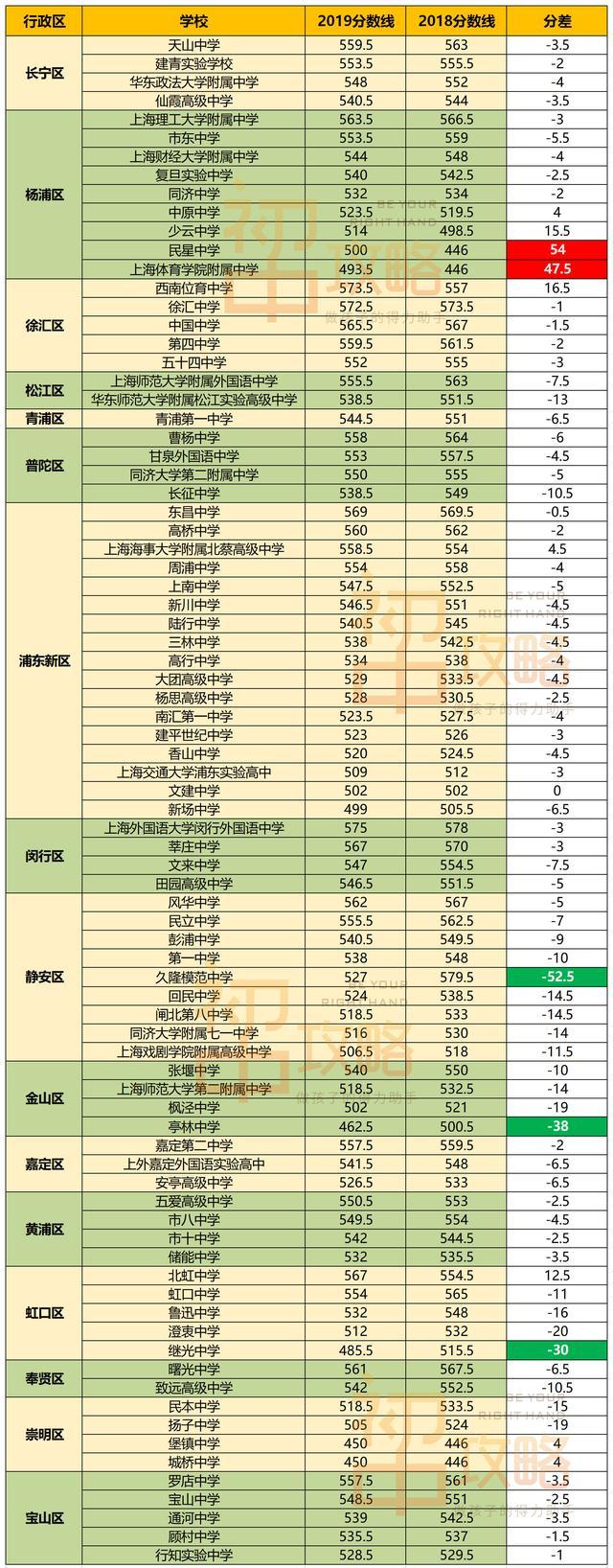 """019年上海中考重点高中录取分数线排名!"""""""