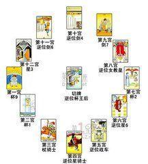 神秘塔罗牌占卜术之三 起源