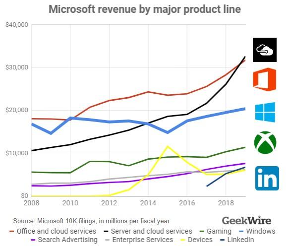 微软10-K报告将Win10基石定位调整为构成要素的照片 - 2