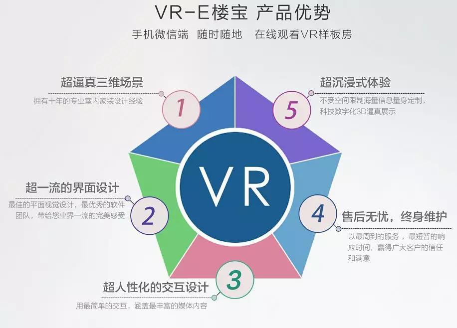 郑州售楼宝系统为房地产销售开盘提供帮助_售楼宝插图(7)