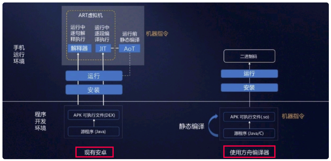 华为开源了方舟编译器下载 这次看到源码了的照片 - 3