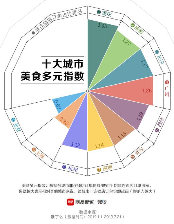 中国美食之都到底在哪?饿了么:成都长沙只能排第二的照片 - 2