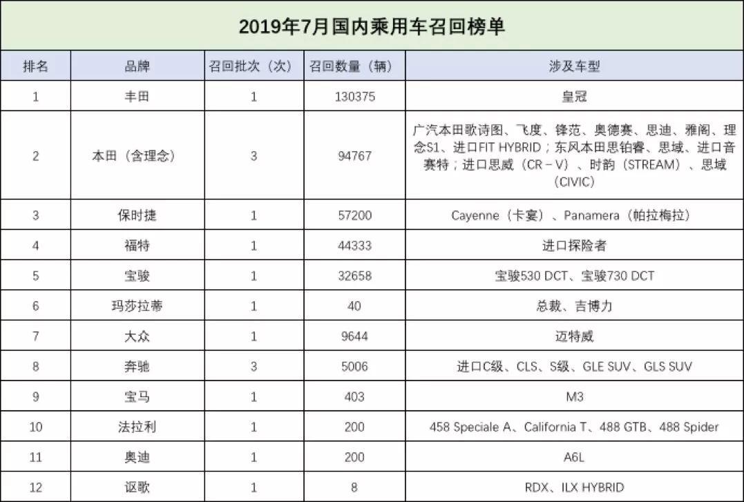 7月召回车辆374834辆 日系车超过60%