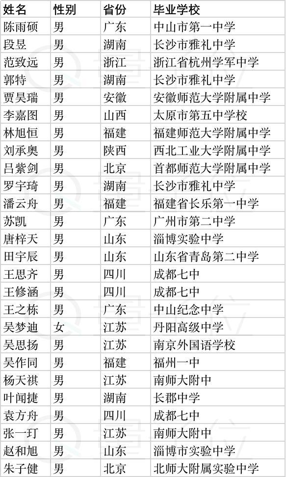 清华姚班2019级新生名单来了:高考状元、奥赛金牌