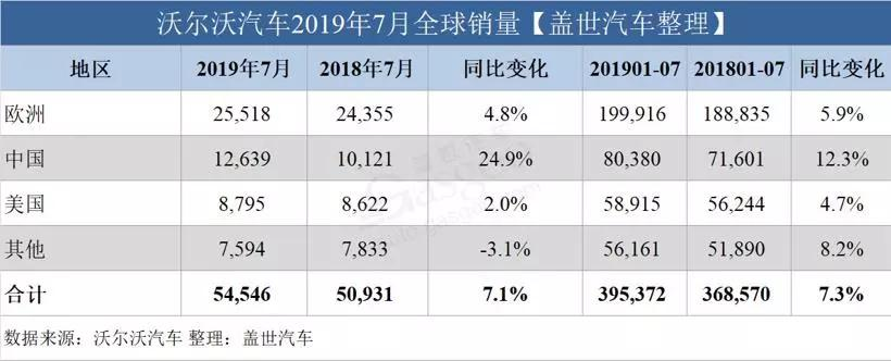 沃尔沃发布最新销量数据 较同期增长7.3%