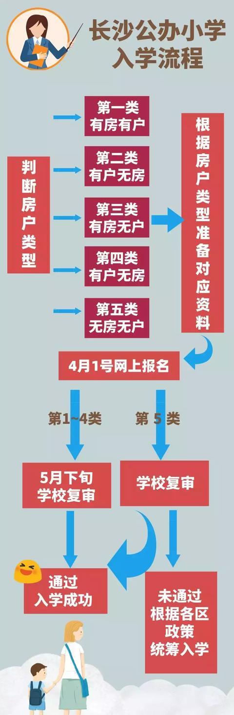 """019长沙公办小学入学条件和报名流程,2020幼升小必看"""""""