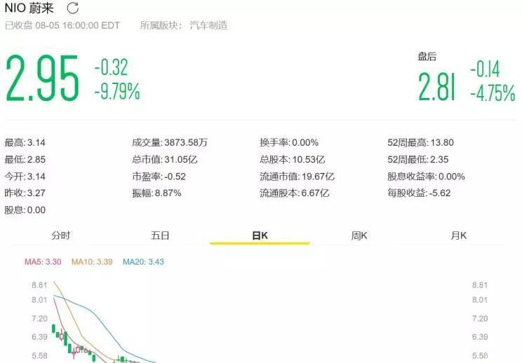蔚来单日下跌9.79% 较7月底缩水近1亿美元-XI全网