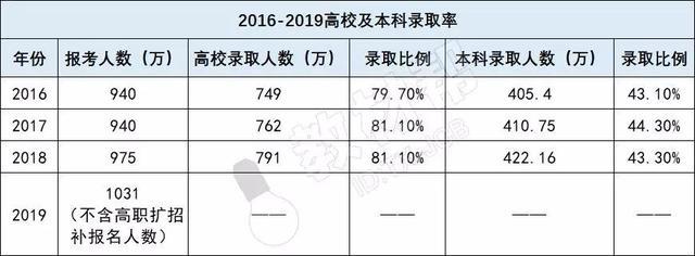 """019全国高考录取率公布:600万考生无缘本科"""""""