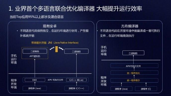 华为方舟编译器的革命性到底体现在哪里?的照片 - 4