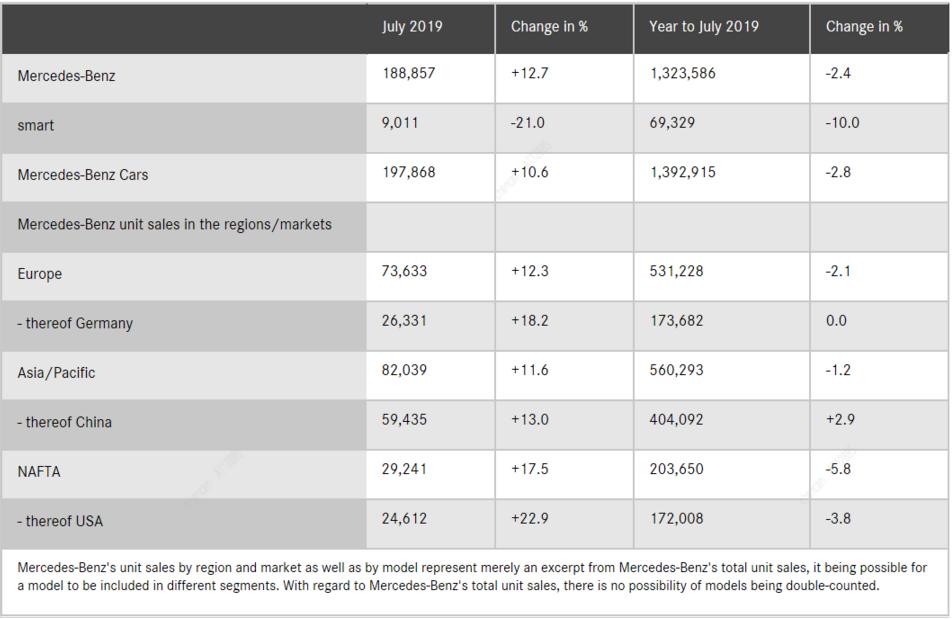 奔驰发布7月在华销量数据 同比上涨10.6%