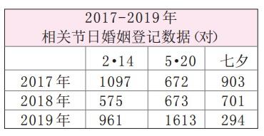 """""""七夕""""结婚""""降温"""" 常州全市共294对新人领证"""