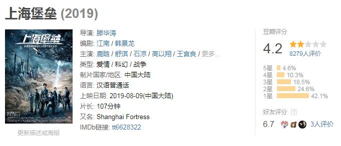 《上海堡垒》豆瓣评分速跌,一大波评价给了1星的照片 - 6