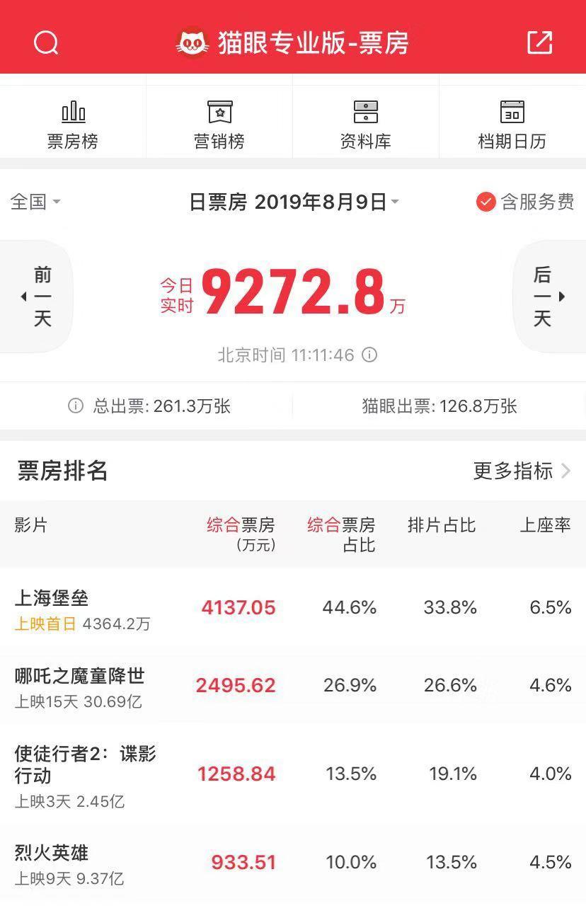 《上海堡垒》豆瓣评分速跌,一大波评价给了1星的照片 - 2