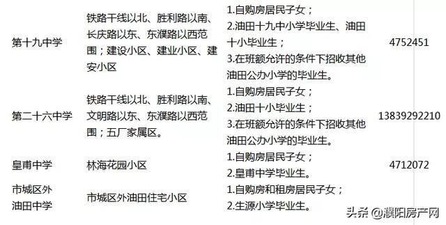 """019濮阳市油田初中秋季划片招生范围学校出炉"""""""