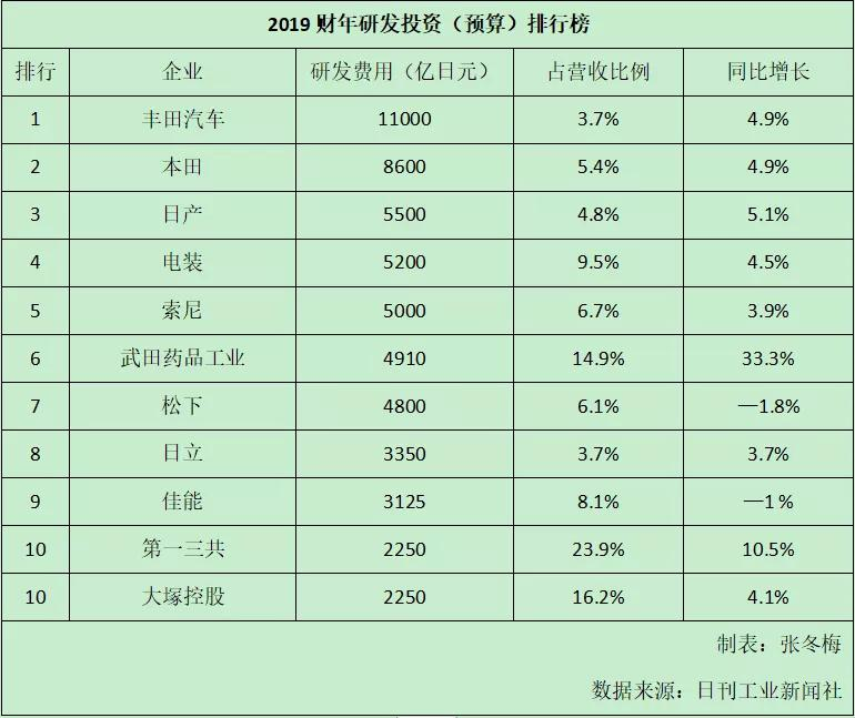 日企研发投资排行榜出炉 丰田位居前三-XI全网