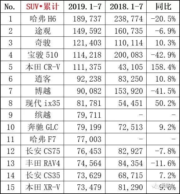 2019年7月轿车、SUV、MPV及新能源车销量排行(前15强)