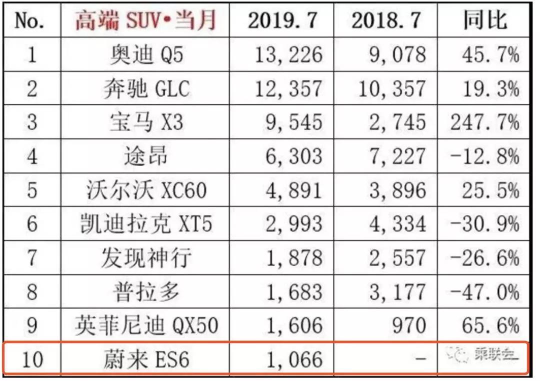 蔚来7月销量ES6超千台 同比增长11.3%-XI全网