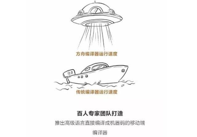 """提速安卓支撑鸿蒙?""""大杀器""""方舟编译器深度解析的照片 - 16"""