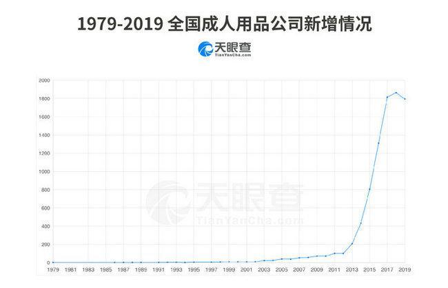 情趣用品市场井喷:3年飙至千亿,广东需求量最大