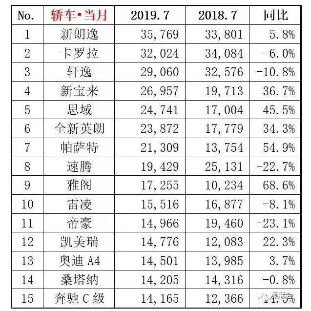 7月轿车销量排行榜:卡罗拉逆袭轩逸排第二-XI全网