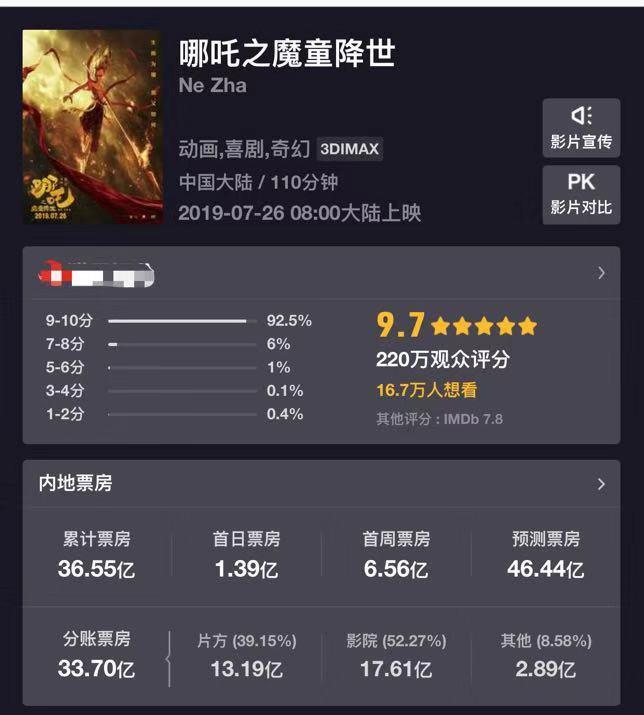 《哪吒》票房超《红海行动》,位列中国电影票房榜第四的照片 - 2