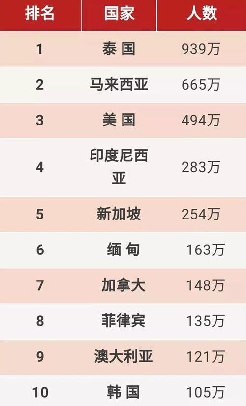 最新世界各国华人数量排名数据公布