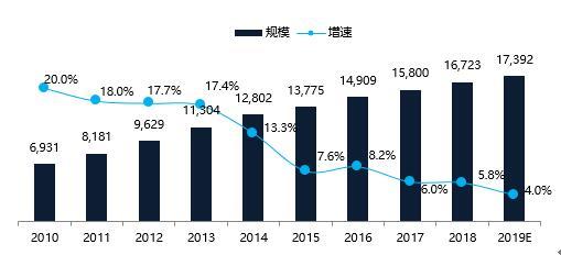 2019西普会:新医改下中国药品终端市场变化趋势