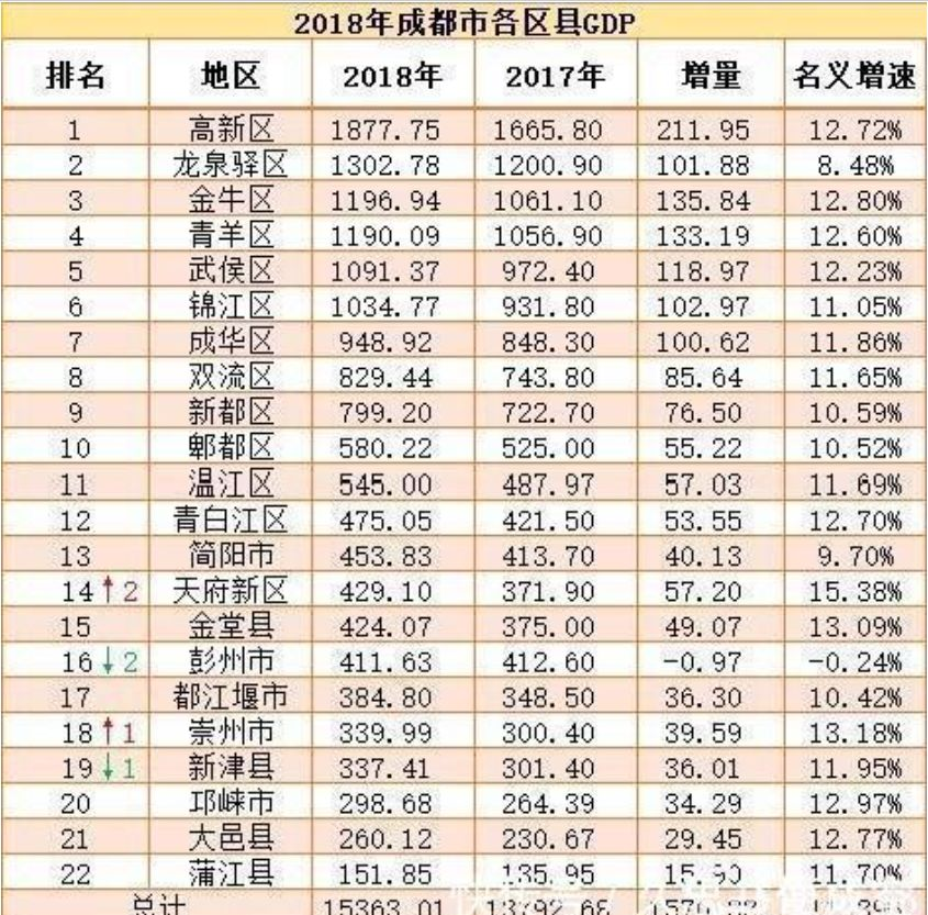 2021年成都各区县gdp排行_2017成都各区县GDP排名出炉 猜猜温江排第几