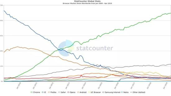 Chrome用十年杀死IE 将沦为又一个IE?的照片 - 8