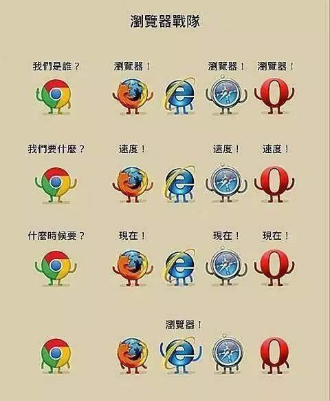 Chrome用十年杀死IE 将沦为又一个IE?的照片 - 2