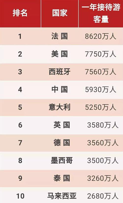 最新世界最受欢迎旅游国家排名数据公布