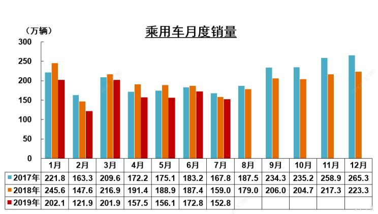 中汽协:7月新能源车销量同比下降12.9%