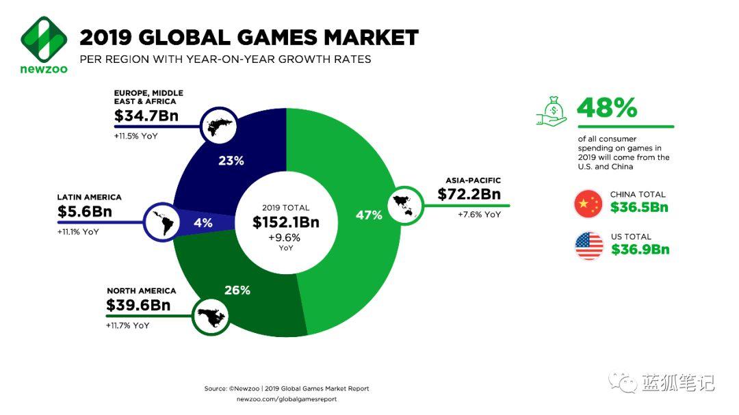 区块链游戏:机会在哪里?