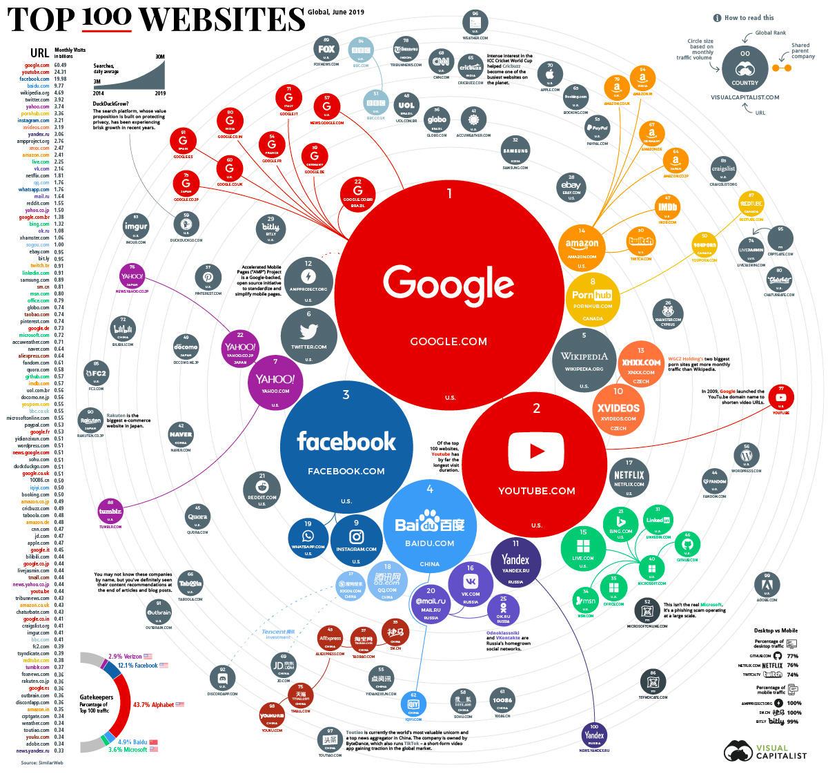 全球百大流量网站榜出炉:谷歌第一 百度第四的照片 - 2
