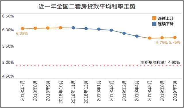 多地上调房贷利率,苏州首套房贷利率6.03%,居全国榜首