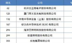 中国企业专利500强榜单出炉!多家照明企业上榜