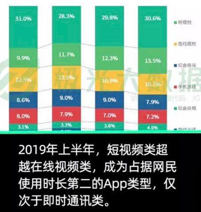大数据:中国网民人均装56款APP,每天使用APP时长4.7小时