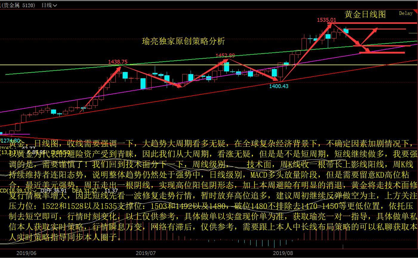 黄瑜亮:周评黄金大趋势多头依旧,短