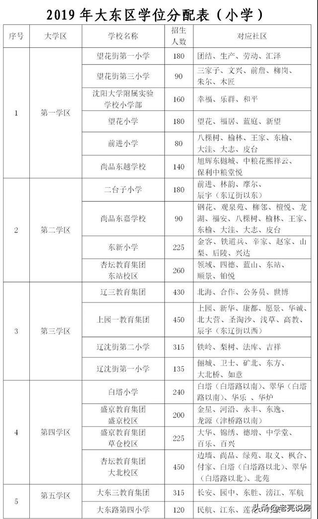 """019沈阳市大东区小学秋季学区划分情况公布"""""""
