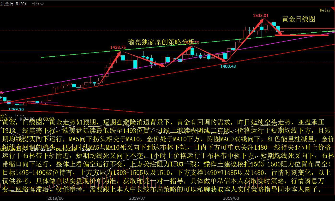 黄瑜亮:8-20黄金如期短线迎来修