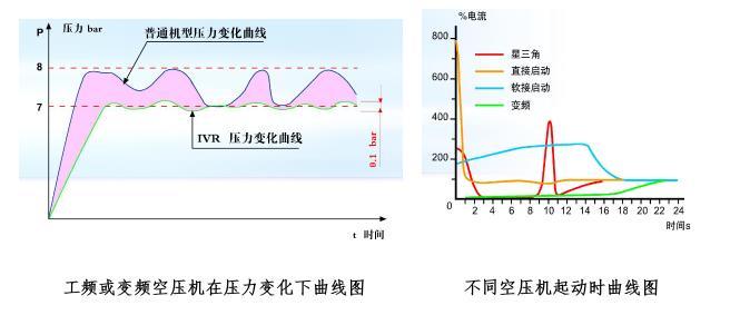 富达螺杆空压机怎么样?柳州富达永磁变频空压机优势你了解多少?
