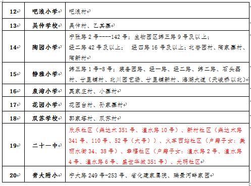西宁小学学区划分2019已经出炉,速看最新结果