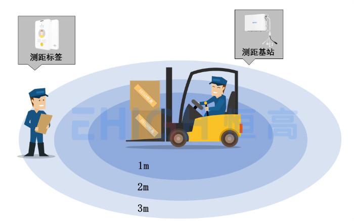 叉车事故频发,测距防撞系统如何避免叉车与人、货物相撞?