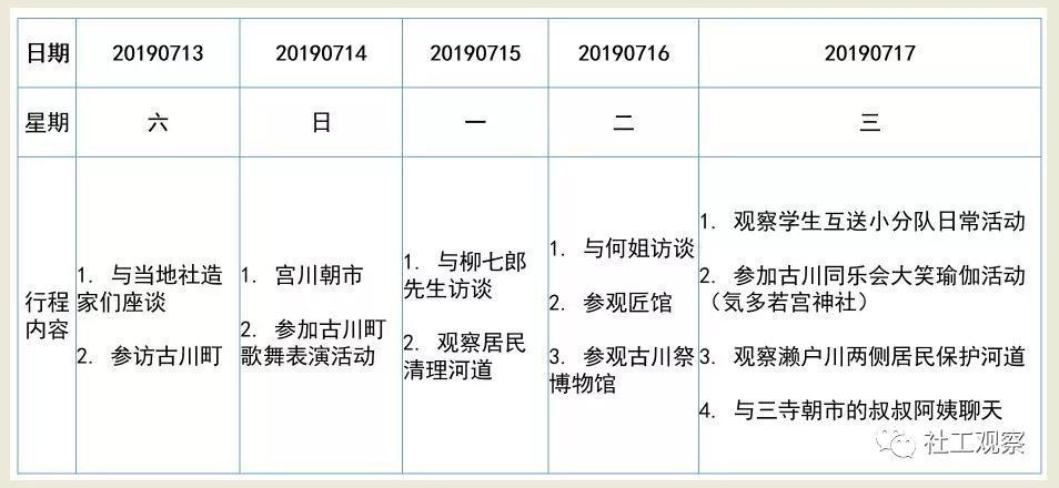 古川町观察行程表 来源:作者自制