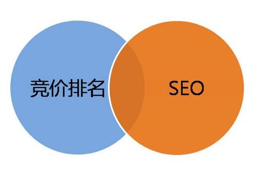 企业究竟应该做SEO还是SEM呢?