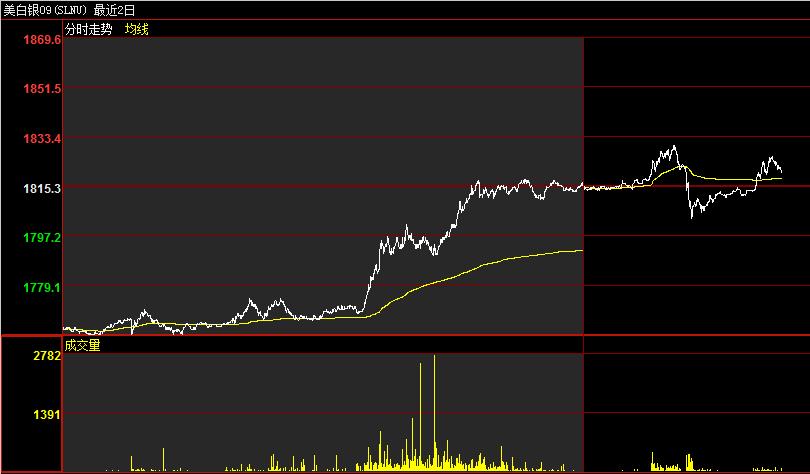 上海华通铂银交易市场:白银开启补涨行情!