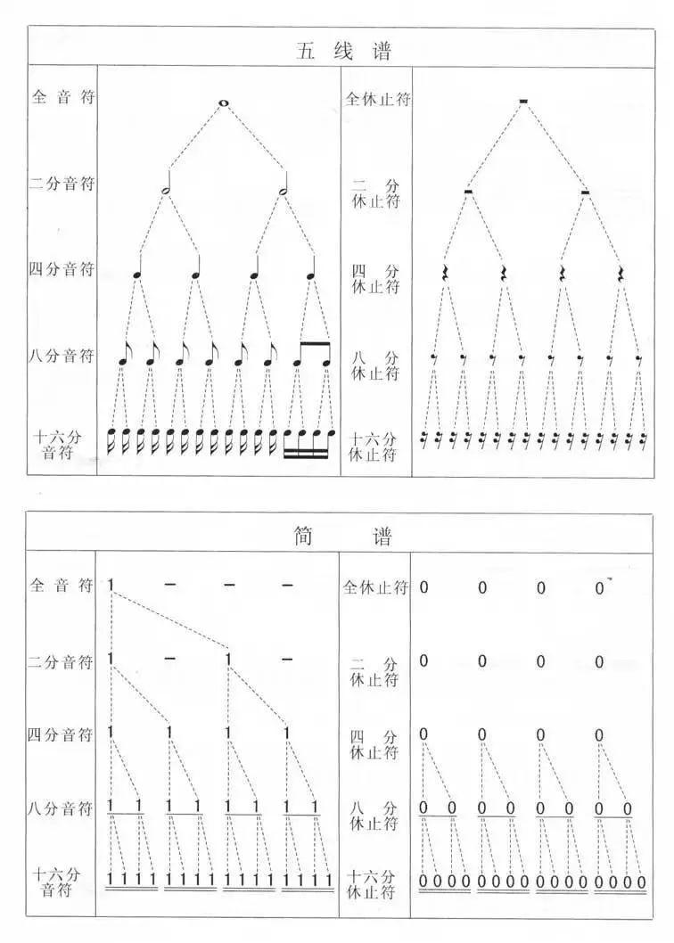 五线谱与简谱的时值对照表