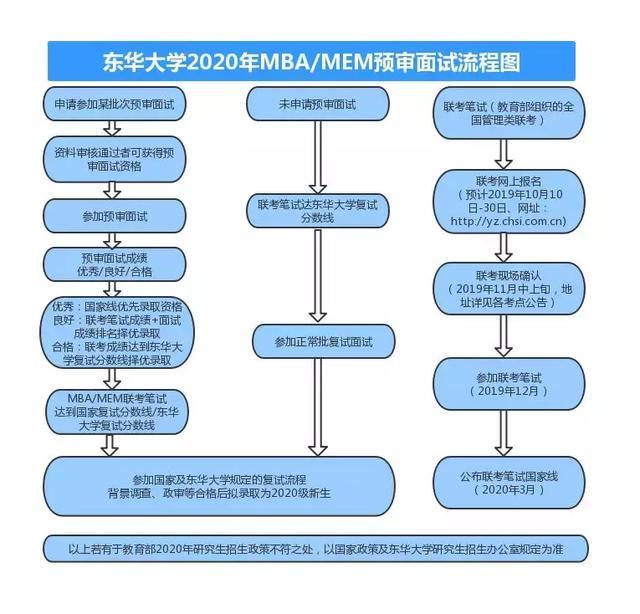 东华大学旭日工商管理学院MBA解析