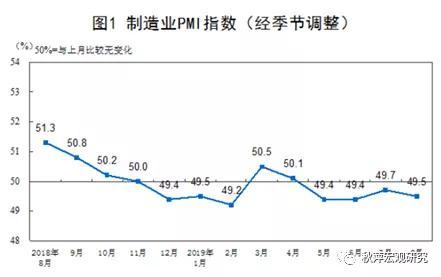 全球宽松浪潮,新一轮的金融周期渐近——8月PMI数据点评