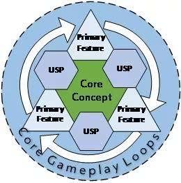 游戏开发流程以及技巧